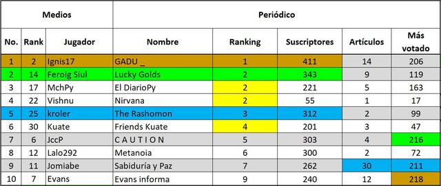 200704-Top-10-07-Suscripciones-Peri-dico