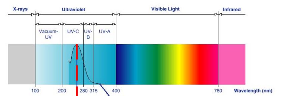 Ultraviyole