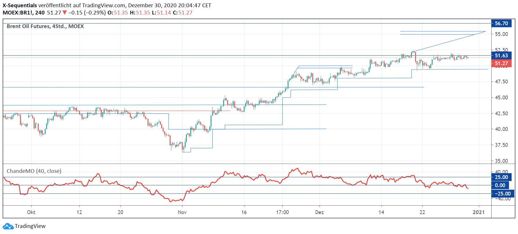 Brent-Oil30-Dez20204h.png