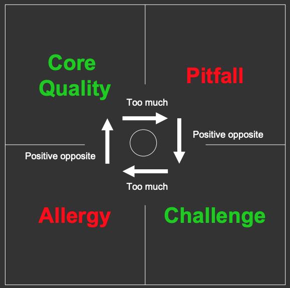 Ofman-core-qualities-quadrant.png