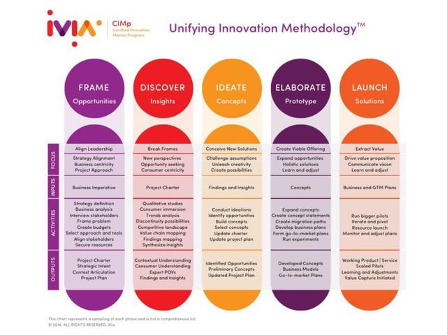 Unifying-Innovation-Methodology