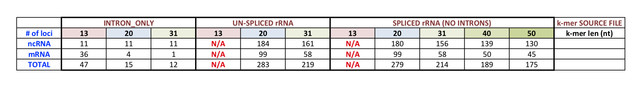 Introns-r-RNA-kmer-mapping2-Mtrunc-A17-r5-0-ANR-Ref-SUMMARY