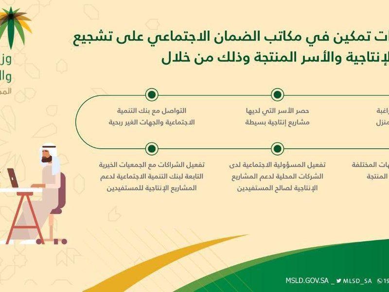 """""""مُتاح ناو"""" رابط تحديث الضمان الاجتماعي الاردني 2020 عبر موقع المؤسسة العامة للضمان الاجتماعي الأردني ssc gov jo"""