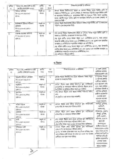 CAAB-Job-Circular-1-PDF-2021-page-005