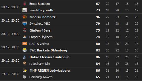 2020-12-31-13-31-36-BBL-2020-2021-Ergebnisse-Live-Ticker-Basketball-Deutschland