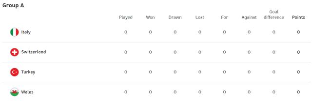 2021-05-30-09-22-58-Standings-UEFA-EURO-
