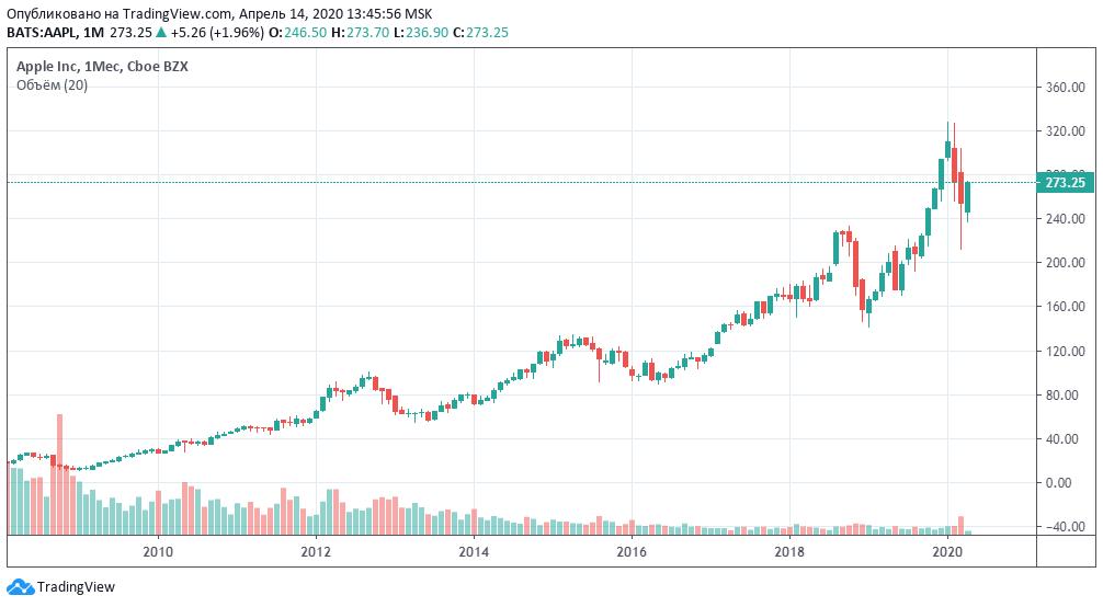 Технический анализ акций компании Apple