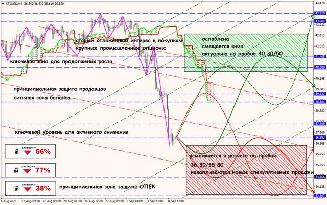 Аналитика от ForexChief - Страница 18 09-09-20-XTIUSD-rus