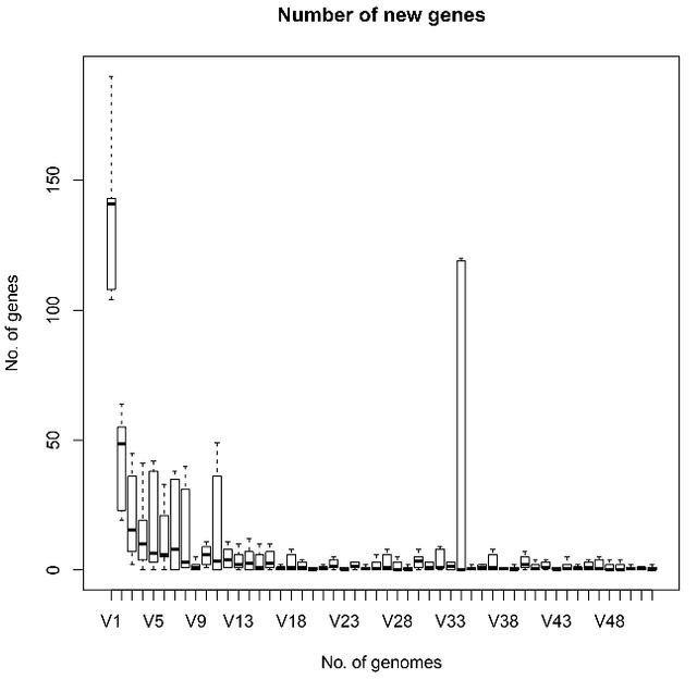 New genes per genome