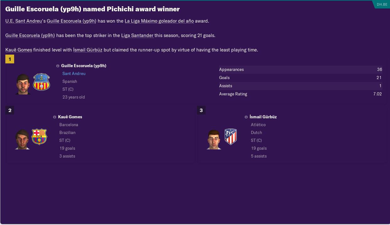 post-season-topscorer