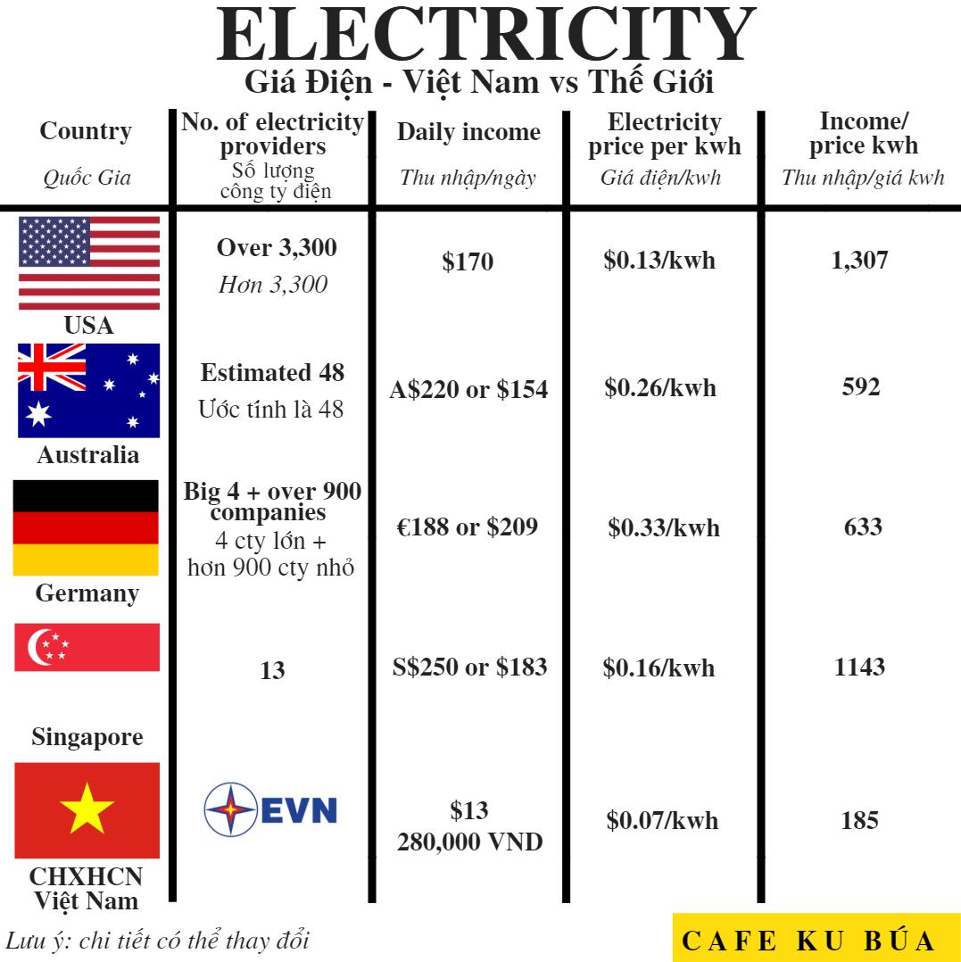 ELECTRICITY – GIÁ ĐIỆN VIỆT NAM VS THẾ GIỚI