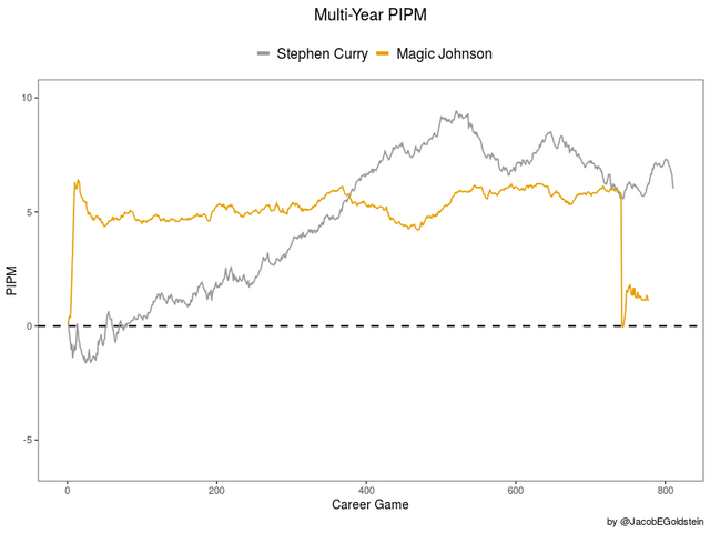 Multi-Year-PIPM-Curry-vs-Magic