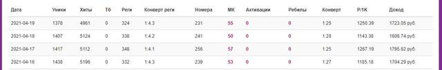Автоматизированная схема с прибылью от 1500 - 2000 руб. сутки 200421