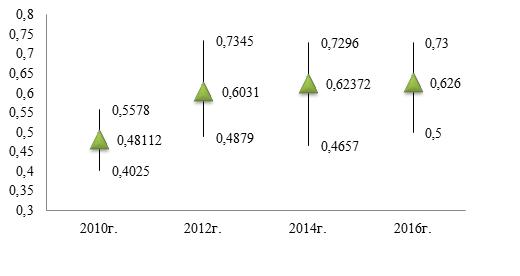 Максимальное, минимальное и среднее значение Индекса развития электронного правительства по ЕАЭС за 2010г., 2012г., 2014г., 2016г.