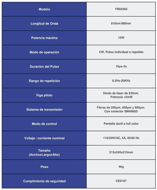 Tabla de descripciones