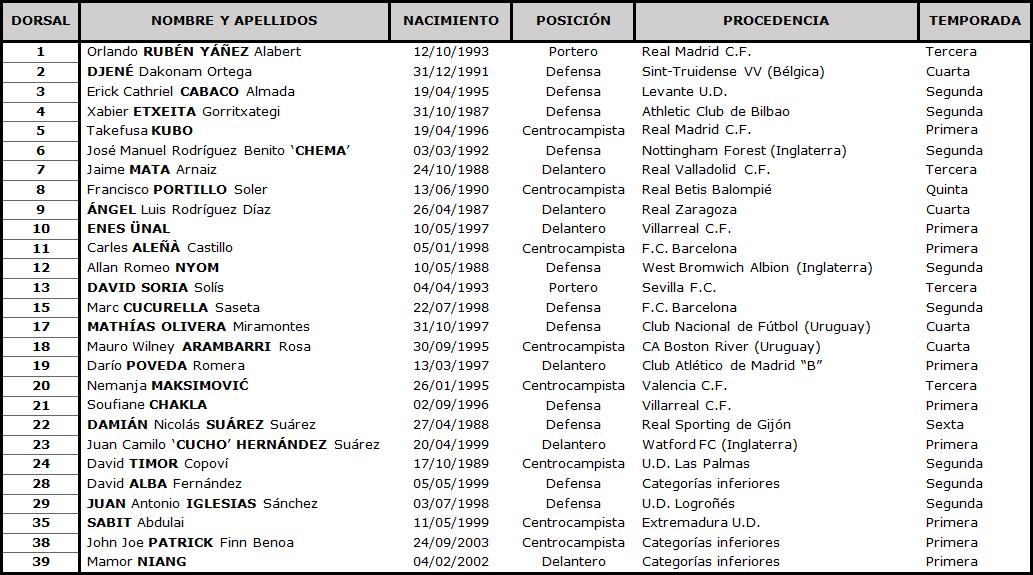 Clasificación LaLiga Santander 2020-2021 TABLA-Getafe-DEF