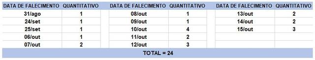 Tabela-de-obitos-16102020