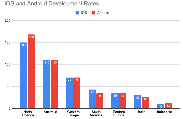 average developer prices in different countries