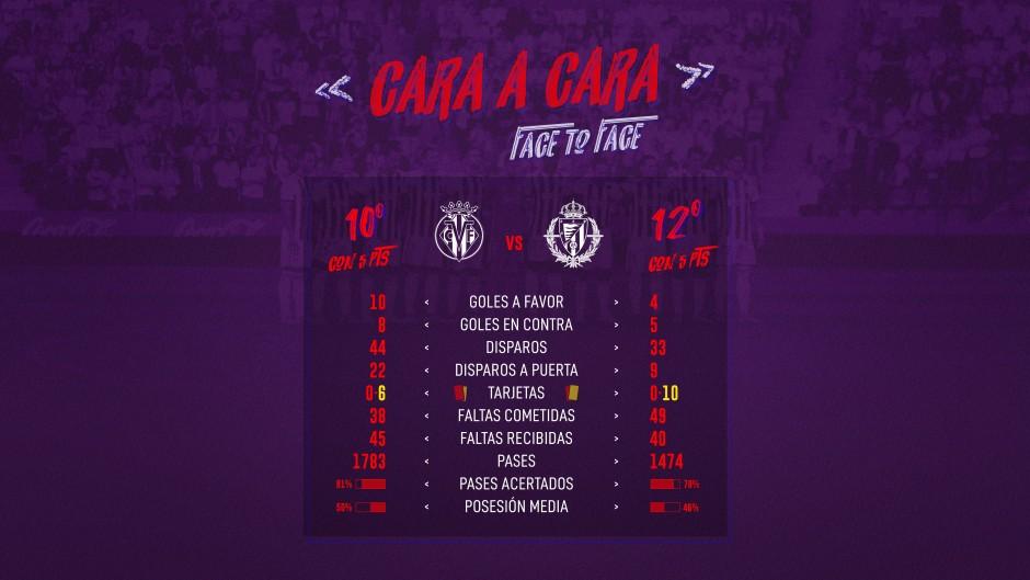 Villarreal C.F. - Real Valladolid C.F. Sábado 23 de Septiembre. 13:00 Cara-Cara-Villarreal