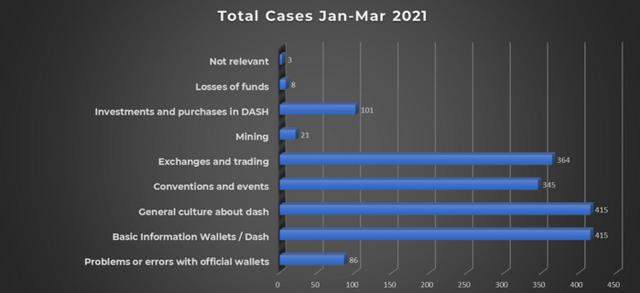 https://i.ibb.co/tLDm9vM/Total-cases-Jan-March-2021-Dash-Help.png