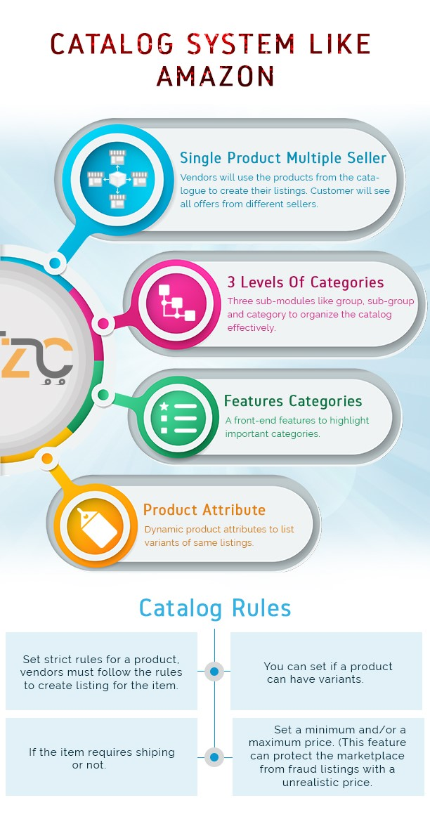 zCart-Multi-Vendor Pasar E-Commerce