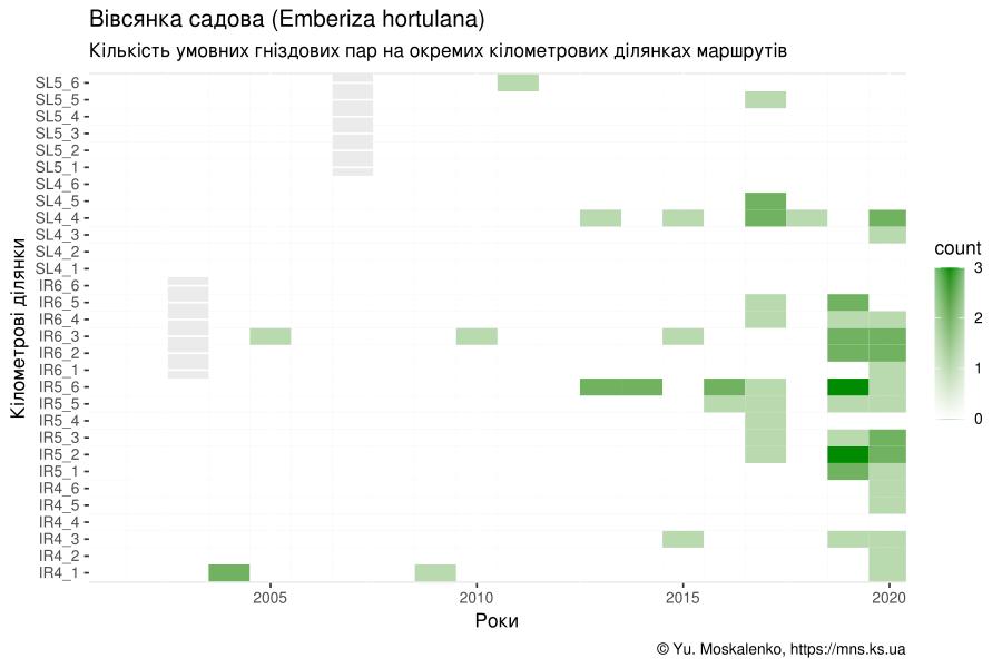 Теплокарта кількості гніздових пар вівсянки садової на аренних ділянках Чорноморського біосферного заповідника