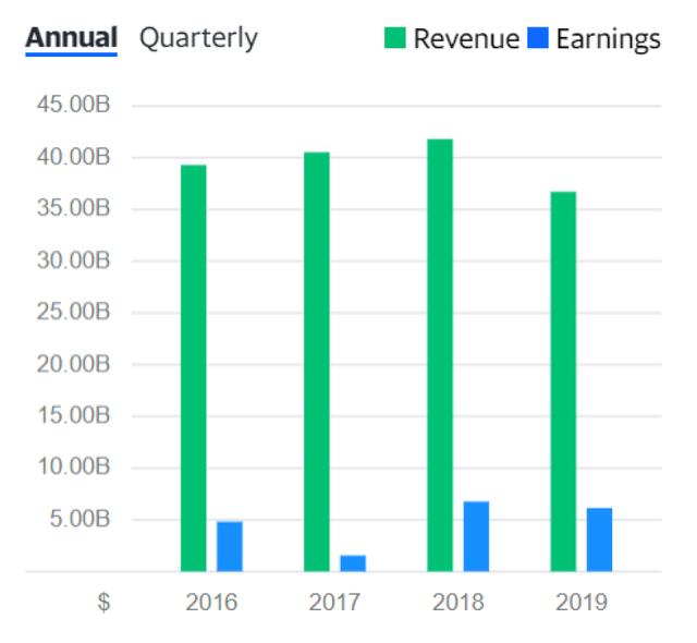 HON-revenue
