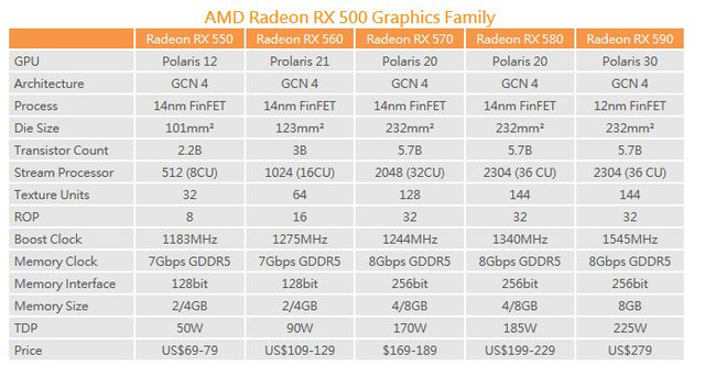 amd-radeon-rx-500-family-comparison-table.jpg