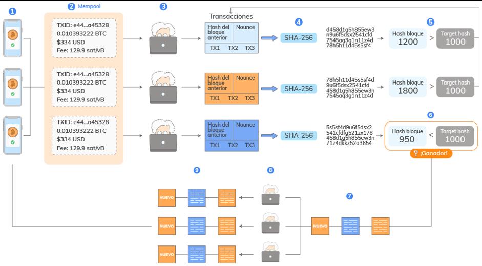 Como-se-mina-un-bloque-en-la-blockchain-de-Bitcoin-MINERIA-BITGALEA