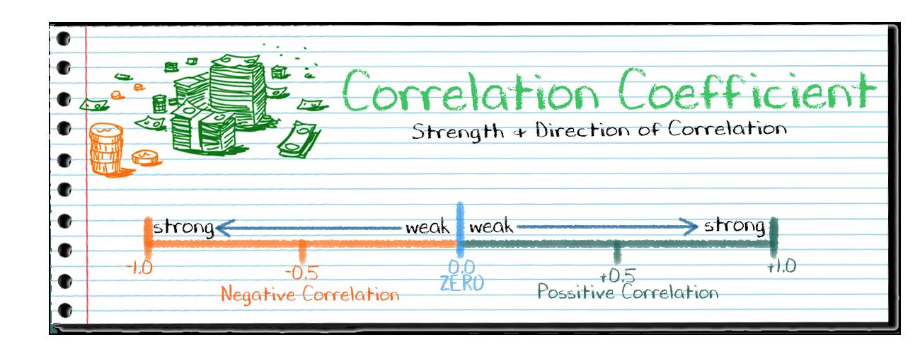 Correlation-Coefficient-Profiti-Xpedia
