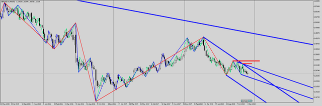 GBPUSD-m-Weekly