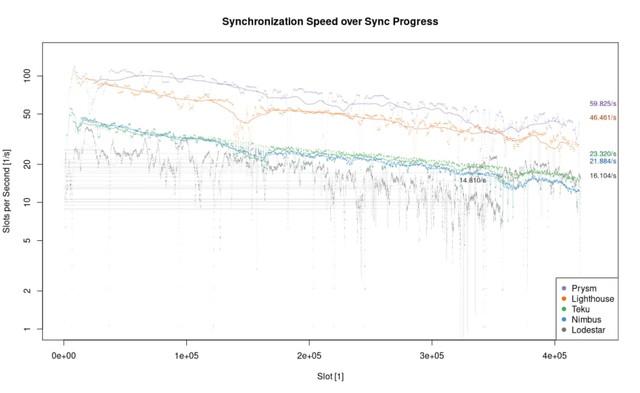 Sync Speed (Progress)
