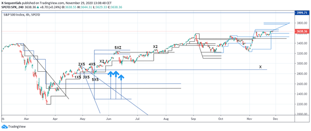SP500-Index29-Nov20-4h.png