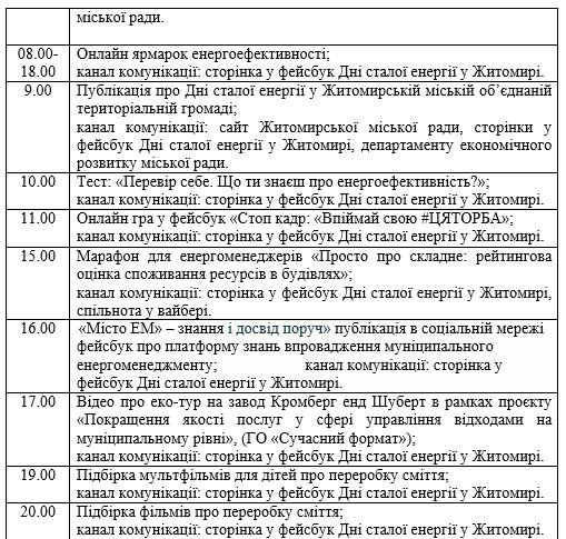 4 - Цьогоріч Дні сталої енергії у Житомирі збираються провести у Facebook: ігри, вікторини, мультфільми