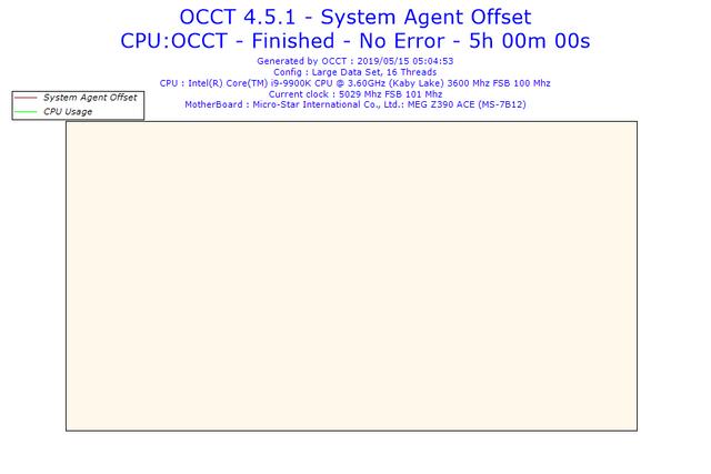 2019-05-15-05h04-Voltage-System-Agent-Offset