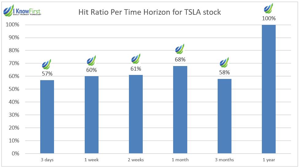 stock algorithm results chart