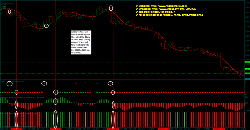 Markay Latimer - Short Term Trading Moving Averages (Buy Now Paid Later  Using L3APS as a Cash Flow Strategy)
