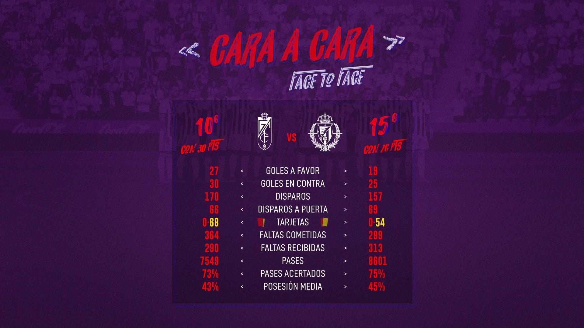 Granada C.F. - Real Valladolid C.F. Sábado 15 de Febrero. 21:00 Vs-Gran