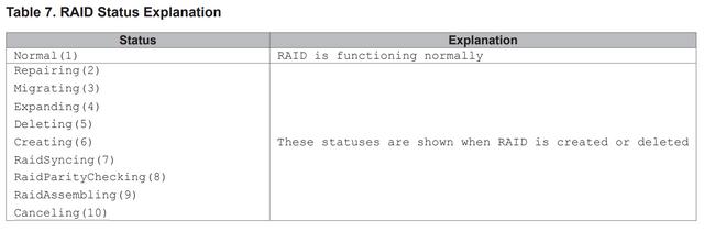 RAID Status