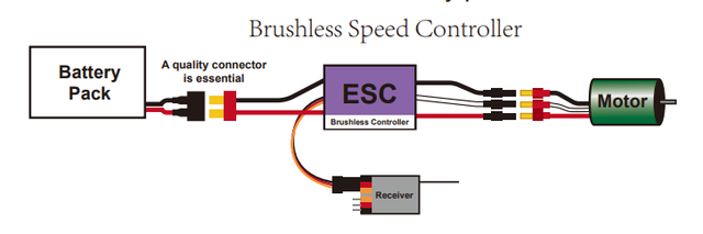 How to put together the right electronic system? - RC Groups