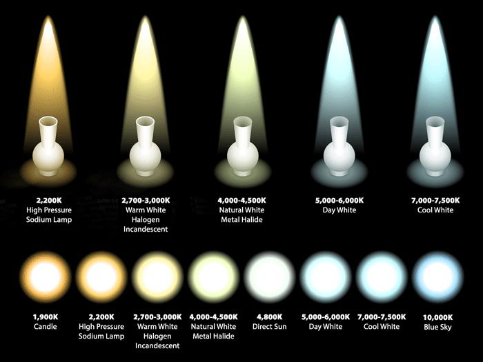 kelvin-color-temperature-of-light-sources