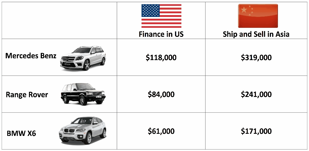 What Is Auto Finance?