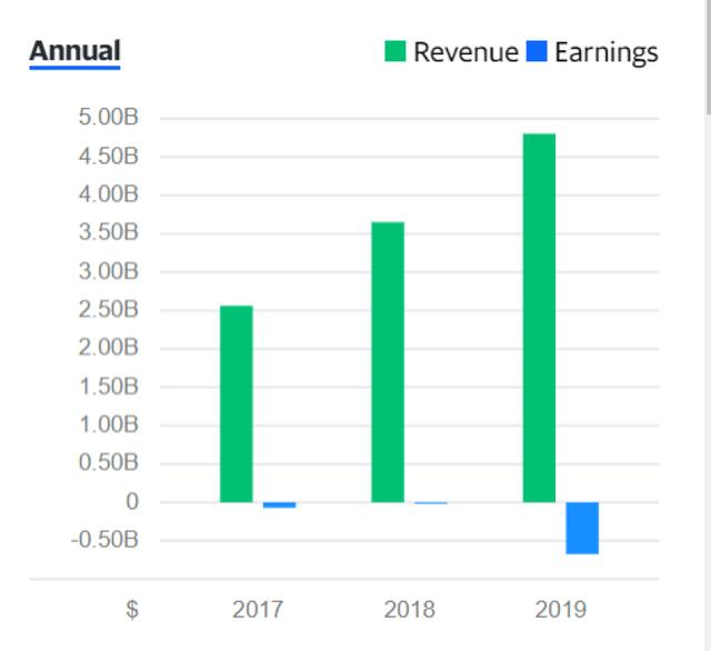 ABNB-revenue