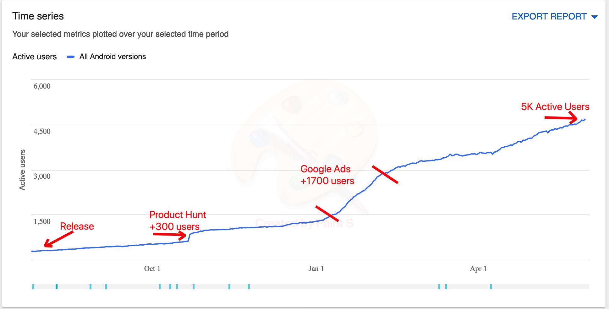 Code News Growth Graph