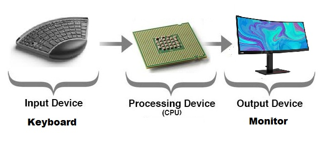 processing-device-in-computer