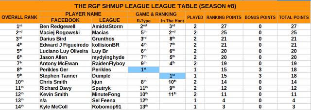 league table after 8 2