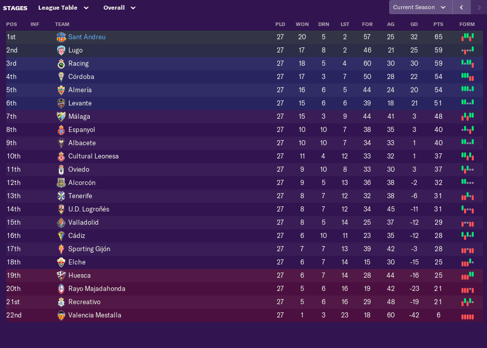 february-league-table