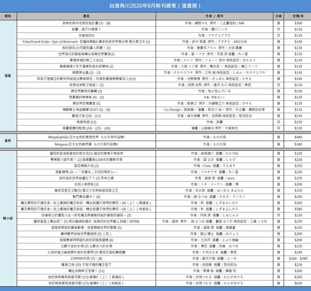 Topics tagged under 輕小說 on 紀由屋分享坊 2020-8