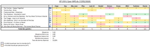 Scores-BT-par-MP-17052020-2