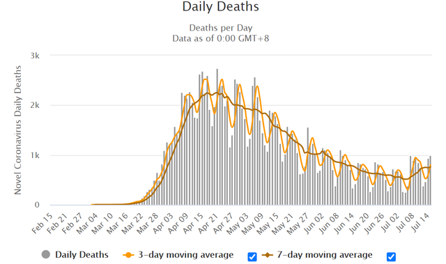 COVID-DDeath-15-Jul2020.png